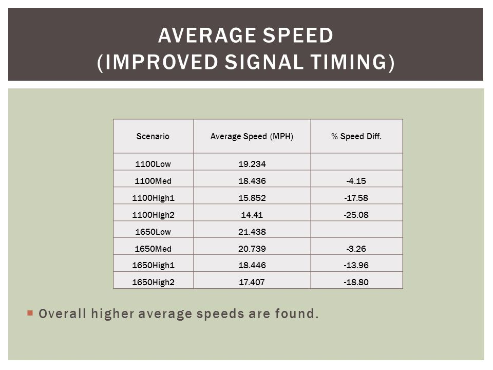 Traffic Scenario Speed Difference (mph)% Difference 1100Low1.4087.32 1100Med1.4617.92 1100High10.7244.57 1100High20.3282.28 1650Low0.7273.39 1650Med0.7443.59 1650High10.4432.4 1650High20.221.26 DIFFERENCES OF SPEED IN TWO TIMINGS