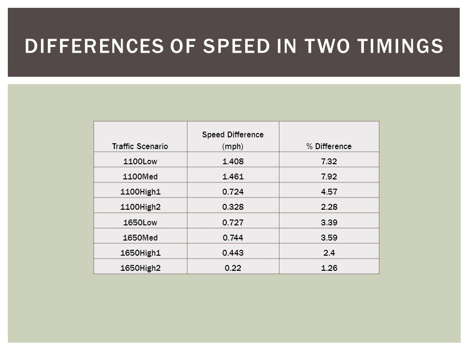Average Speed Summary  Average speed consistently decreases as volumes are increased.