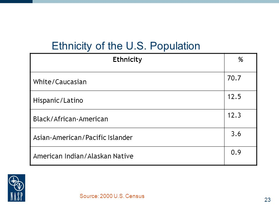 24 Linguistic Diversity 17.9% of the U.S.