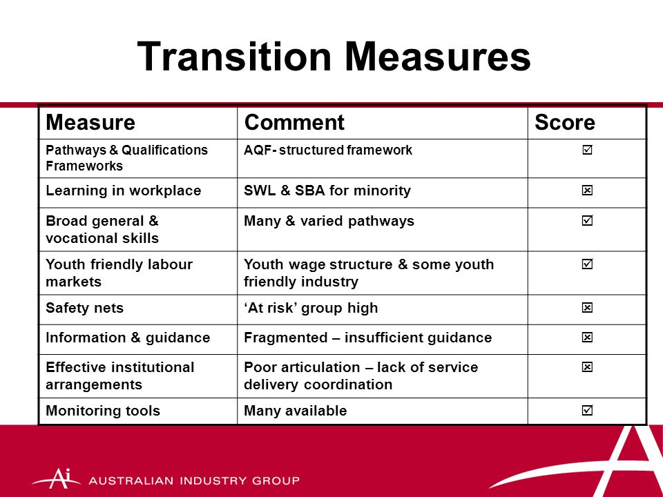 Some significant policy progress  Reviews of post-compulsory education  New school or participation requirements  Introduction of alternatives like VCAL  Introduction of Career Advice Australia  Revival of technical schools  Steps to track school leavers