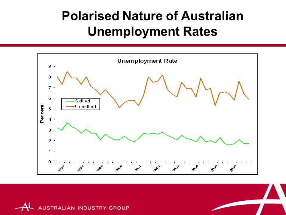 Unemployment & part-time work