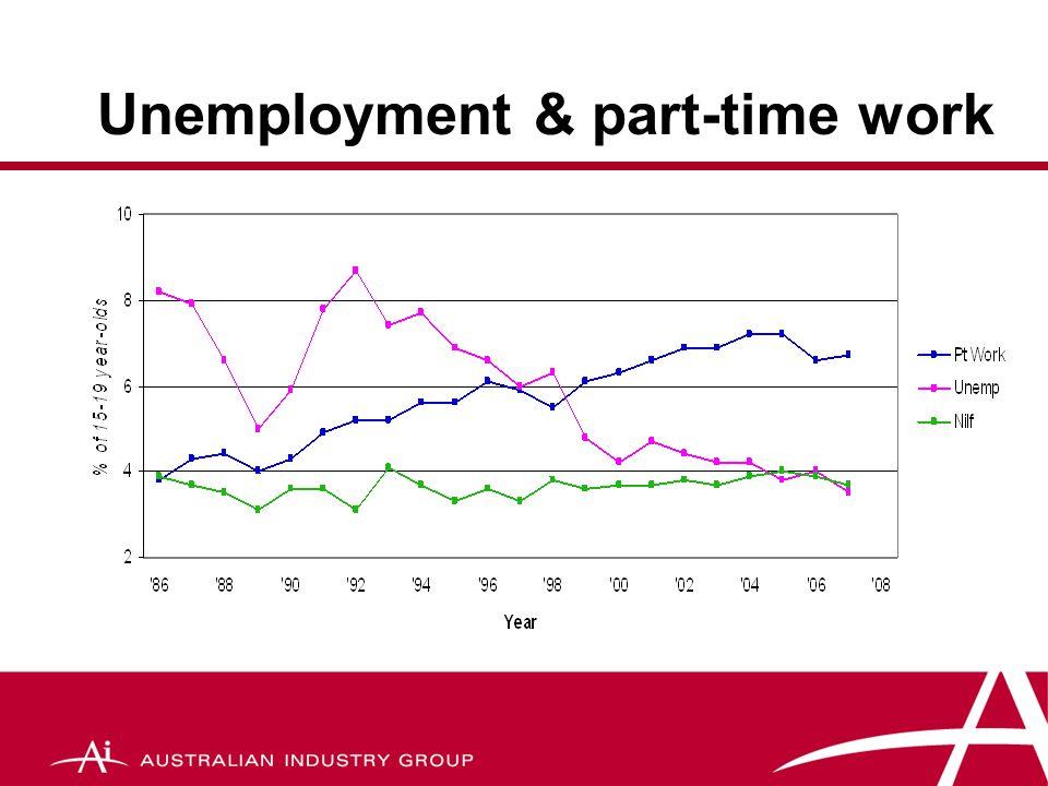 School Retention Rates 2006 StateMale FemaleAverage NSW65.375.970.5 Vic72.987.279.9 Qld73.783.678.5 SA64.678.871.5 WA66.277.671.8 Tas56.473.364.8 NT57.359.558.4 ACT89.388.288.7 AUS69.080.674.7