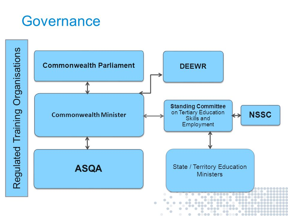 Australian Skills Quality Authority 3 Chief Executive Offices in all capital cities of Australia