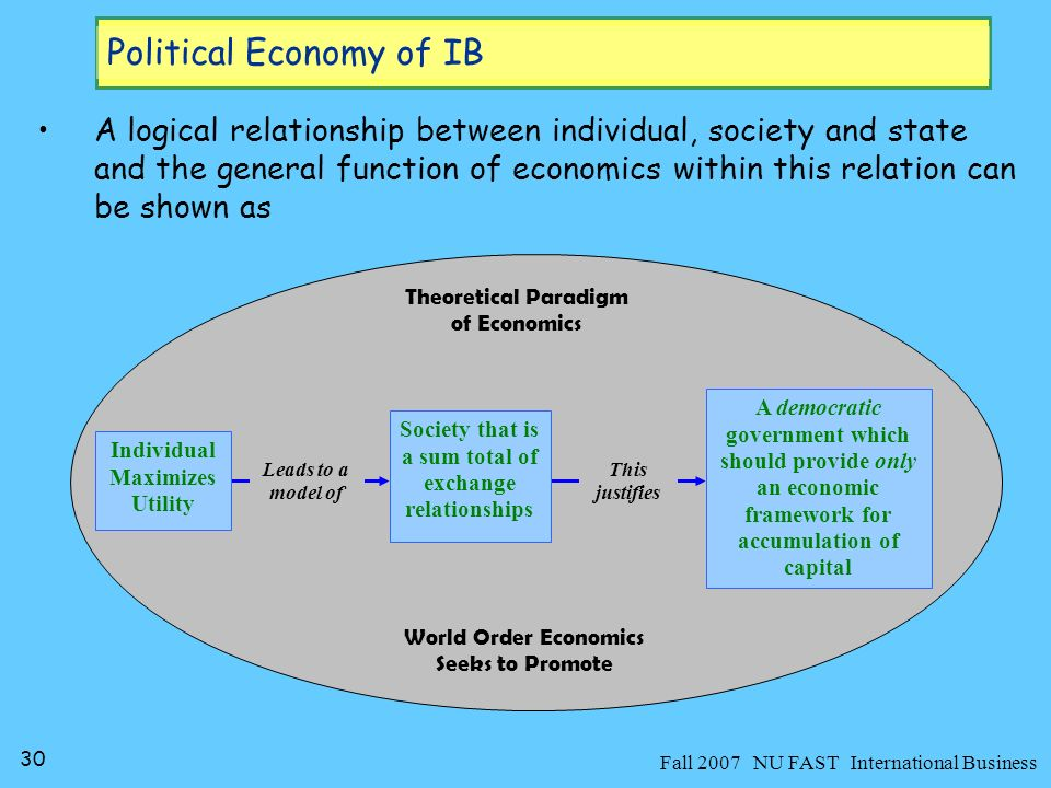 31 Fall 2007 NU FAST International Business Political Economy of IB Today we see politicians and bureaucrats handing over the world to social scientists, mainly to economists, to make it a better place to live ina world with ever increasing possibilities of capital accumulation –This subjugation of countries fate in their hands is not because they have won some public election, rather –it is due to the belief that economic theory is sound and considers a big picture in understanding how the objective of capital accumulation can be carried out most effectively It is the belief that they know how capitalist society work, and how it can be made to work even better.