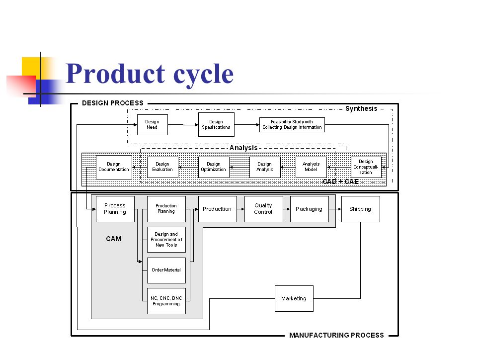 Solid model of example part