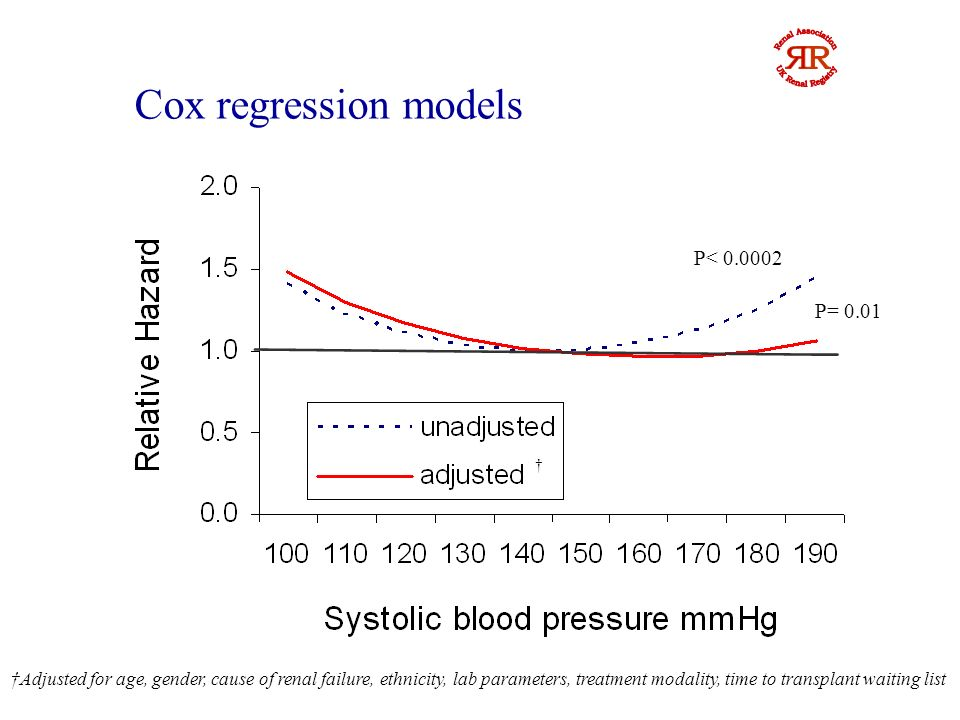 Adjusted for age, gender, cause of renal failure, ethnicity, lab parameters, treatment modality, time to transplant waiting list Cox Regression models P= 0.0007 P=0.05
