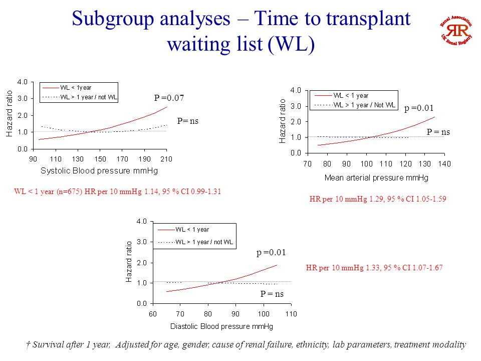 Subgroup analyses - Diabetes Diabetic – no association of any BP component with mortality Non diabetic – U shaped for SBP and reverse J for MAP (as for entire study cohort) Adjusted for age, gender, ethnicity, lab parameters,treatment modality, time to transplant waiting list