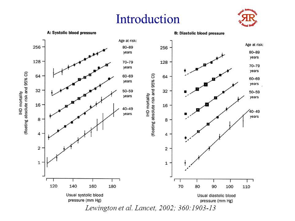 Introduction Reverse J or U association well described in hemodialysis (HD) patients Kalantar-Zadeh.
