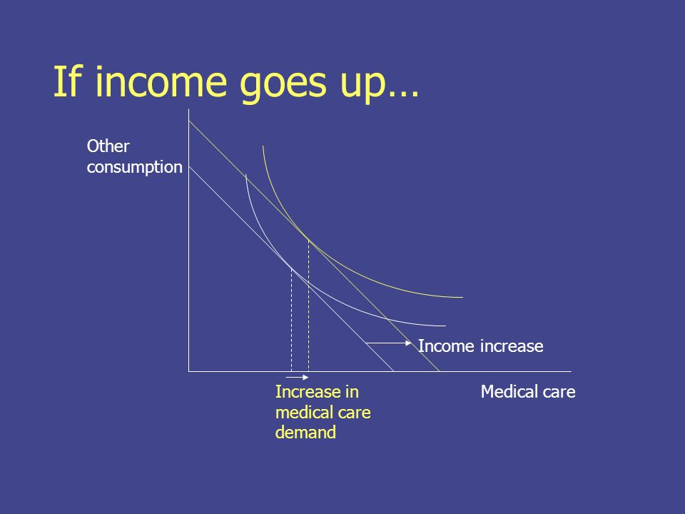 Changes in health status: Change the utility function Change the indifference curve Medical care Other consumption healthy sick