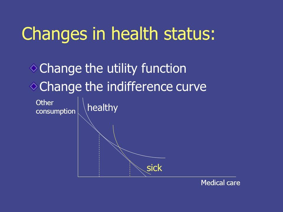 From this we can derive demand curves Medical care price Normal demand Demand for sick person