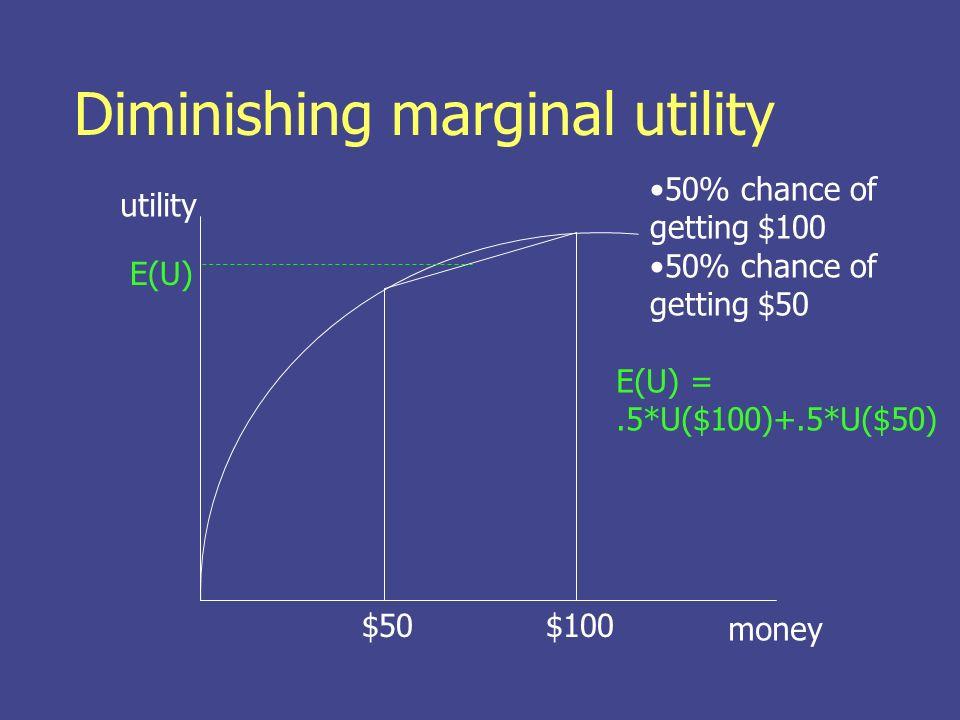 Diminishing marginal utility money utility $50$100 Utility of $75 is bigger than E(U) E(U) U($75) $75