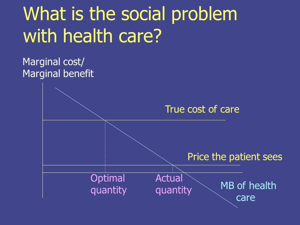 Health costs in the U.S.
