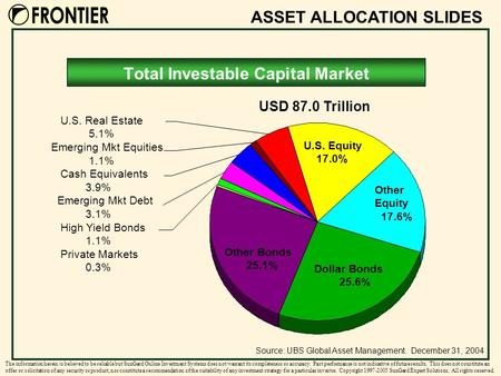 ASSET ALLOCATION SLIDES The information herein is believed to be reliable but SunGard Online Investment Systems does not warrant its completeness or accuracy.