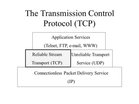 The Transmission Control Protocol (TCP) Application Services (Telnet, FTP, e-mail, WWW) Reliable Stream Transport (TCP) Connectionless Packet Delivery.