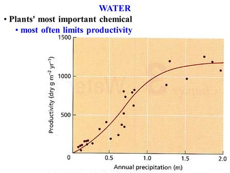 WATER Plants' most important chemical most often limits productivity.
