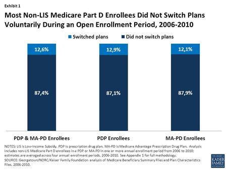 Exhibit 1 NOTES: LIS is Low-Income Subsidy. PDP is prescription drug plan. MA-PD is Medicare Advantage Prescription Drug Plan. Analysis includes non-LIS.