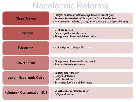 Napoleonic Reforms Émigrés could return if swore loyalty to new French gov't. Peasants kept lands they'd bought from Church and nobles New nobility established.