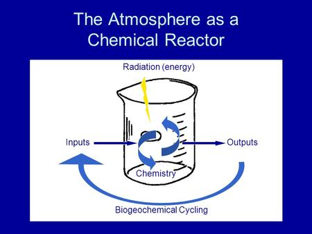 The Atmosphere as a Chemical Reactor OutputsInputs Chemistry Radiation (energy) Biogeochemical Cycling.