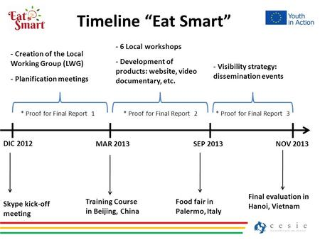 "Timeline ""Eat Smart"" DIC 2012 MAR 2013SEP 2013NOV 2013 Skype kick-off meeting Training Course in Beijing, China Food fair in Palermo, Italy Final evaluation."
