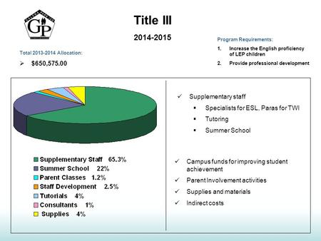 Title III 2014-2015 Supplementary staff  Specialists for ESL, Paras for TWI  Tutoring  Summer School Campus funds for improving student achievement.