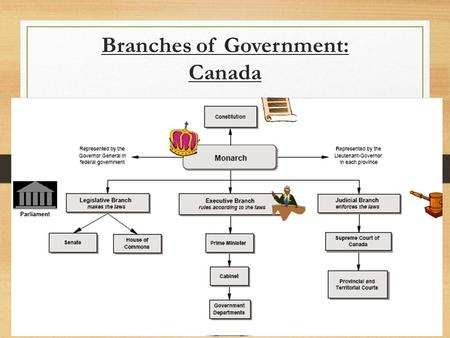 Branches of Government: Canada. Branches of Government: U.S.A.
