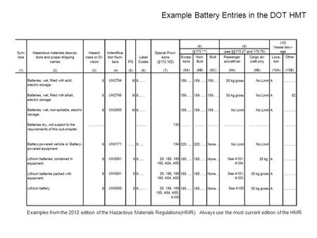 Example Battery Entries in the DOT HMT Examples from the 2012 edition of the Hazardous Materials Regulations(HMR). Always use the most current edition.