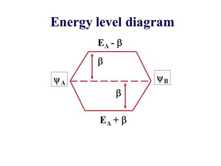 Energy level diagram EA -  EA +  B A .