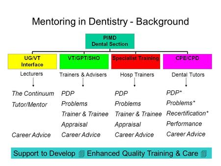 Mentoring in Dentistry - Background The Continuum Tutor/Mentor Career Advice PDP Problems Trainer & Trainee Appraisal Career Advice PDP Problems Trainer.