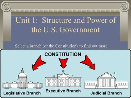 Unit 1: Structure and Power of the U.S. Government Select a branch (or the Constitution) to find out more.