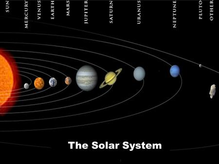 The Solar System. Rotation vs. Revolution Comparing the Inner and Outer Solar System Inner Solar System Mercury, Venus, Earth, and Mars –Terrestrial.