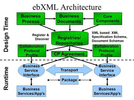 EbXML Architecture Registries/ Repositories Core Components Business Documents CP Agreement Design Time Business Process Collaboration Protocol Profile.