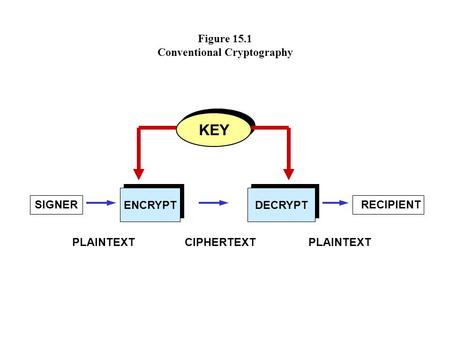 Figure 15.1 Conventional Cryptography