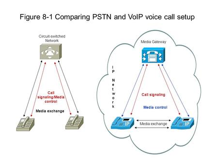 Figure 8-1 Comparing PSTN and VoIP voice call setup Circuit-switched Network Media Gateway Media exchange Media control IP NetworkIP Network Call signaling.