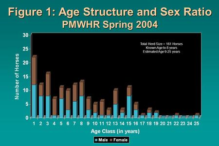 Figure 1: Age Structure and Sex Ratio PMWHR Spring 2004 Total Herd Size = 161 Horses Known Age to 8 years Estimated Age 9-25 years.