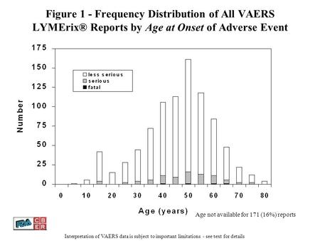 Figure 1 - Frequency Distribution of All VAERS LYMErix® Reports by Age at Onset of Adverse Event Age not available for 171 (16%) reports Interpretation.