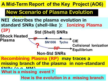 New Scenario of Plasma Evolution in SNRs NEI describes the plasma evolution in standard SNRs (shell-like ): Ionizing Plasma (IP) CIE Colisional Ionization.