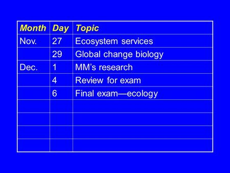 MonthDayTopic Nov.27Ecosystem services 29Global change biology Dec.1MM's research 4Review for exam 6Final exam—ecology.
