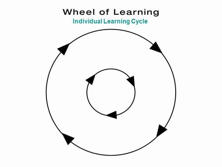 "Individual Learning Cycle. Do -""do it"" -touch -experiment Individual Learning Cycle."