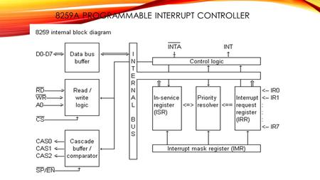 8259A PROGRAMMABLE INTERRUPT CONTROLLER. CONTINUE…. The 8259A consist of eight data bus lines from D0-D7 The data bus is the path over which data are.