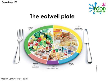Modern Century Hotels – agate The eatwell plate PowerPoint 151.