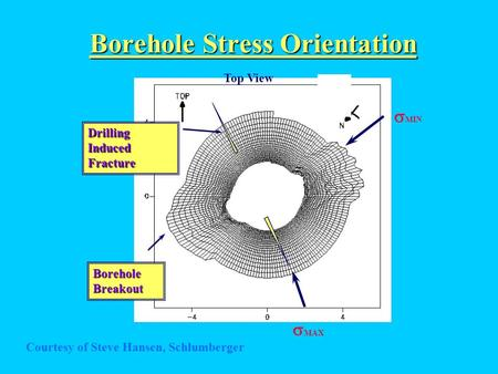 Borehole Stress Orientation  MIN  MAX Top View Drilling Induced Fracture Borehole Breakout Courtesy of Steve Hansen, Schlumberger.
