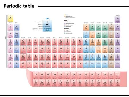 Periodic table. Anthony R. West, Solid State Chemistry and its applications.