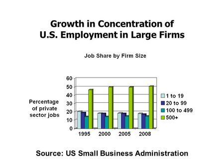 Growth in Concentration of U.S. Employment in Large Firms Source: US Small Business Administration.