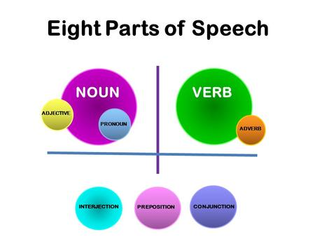 Eight Parts of Speech NOUNVERB PRONOUN ADJECTIVE ADVERB INTERJECTION PREPOSITION CONJUNCTION.
