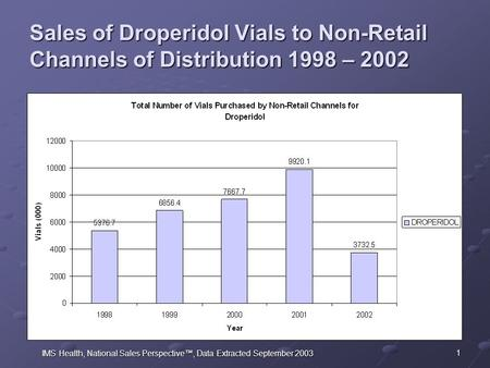 1 Sales of Droperidol Vials to Non-Retail Channels of Distribution 1998 – 2002 IMS Health, National Sales Perspective™, Data Extracted September 2003.