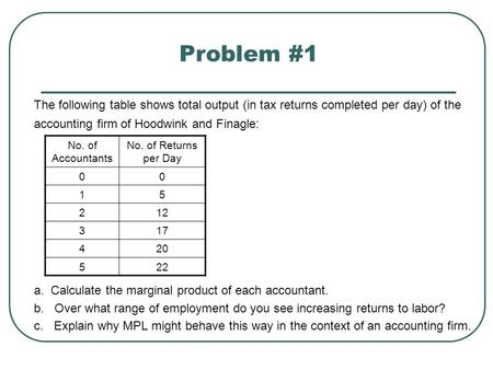 Problem #1 The following table shows total output (in tax returns completed per day) of the accounting firm of Hoodwink and Finagle: a. Calculate the marginal.