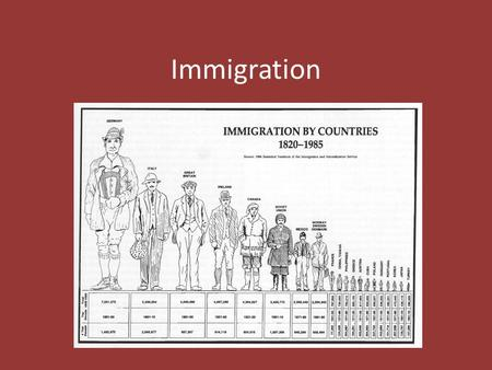 Immigration. Definitions Migration – process of moving from one place to another to live Immigrant – someone who comes to a new place to live Emigrant.