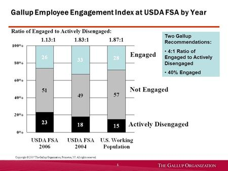1 Engaged Not Engaged Actively Disengaged Gallup Employee Engagement Index at USDA FSA by Year Ratio of Engaged to Actively Disengaged: 1.13:1 1.83:1 1.87:1.