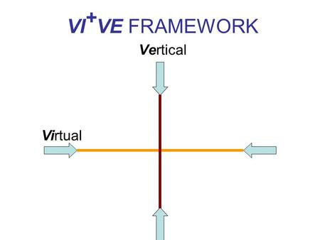 VI + VE FRAMEWORK Vertical Virtual. 3Ps Practice Activities Presentation of content Performance for Assessment TEACHING EVENT.