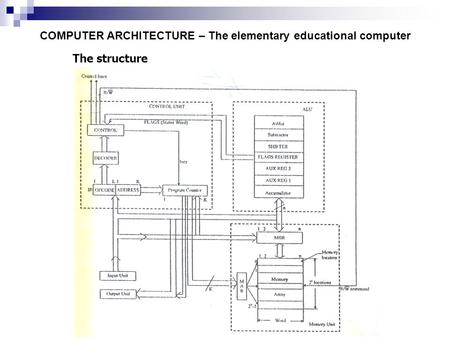 The structure COMPUTER ARCHITECTURE – The elementary educational computer.